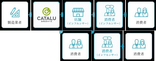 製造業者,CATALU カタルスペース,店舗(インフルンサー),消費者(インフルンサー),消費者,消費者,消費者(インフルンサー),消費者